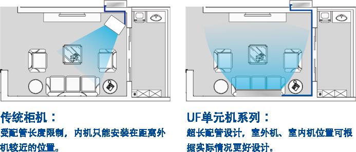 空调室外机降噪_UF 单元机系列|约克中央空调官网 - 中文网站